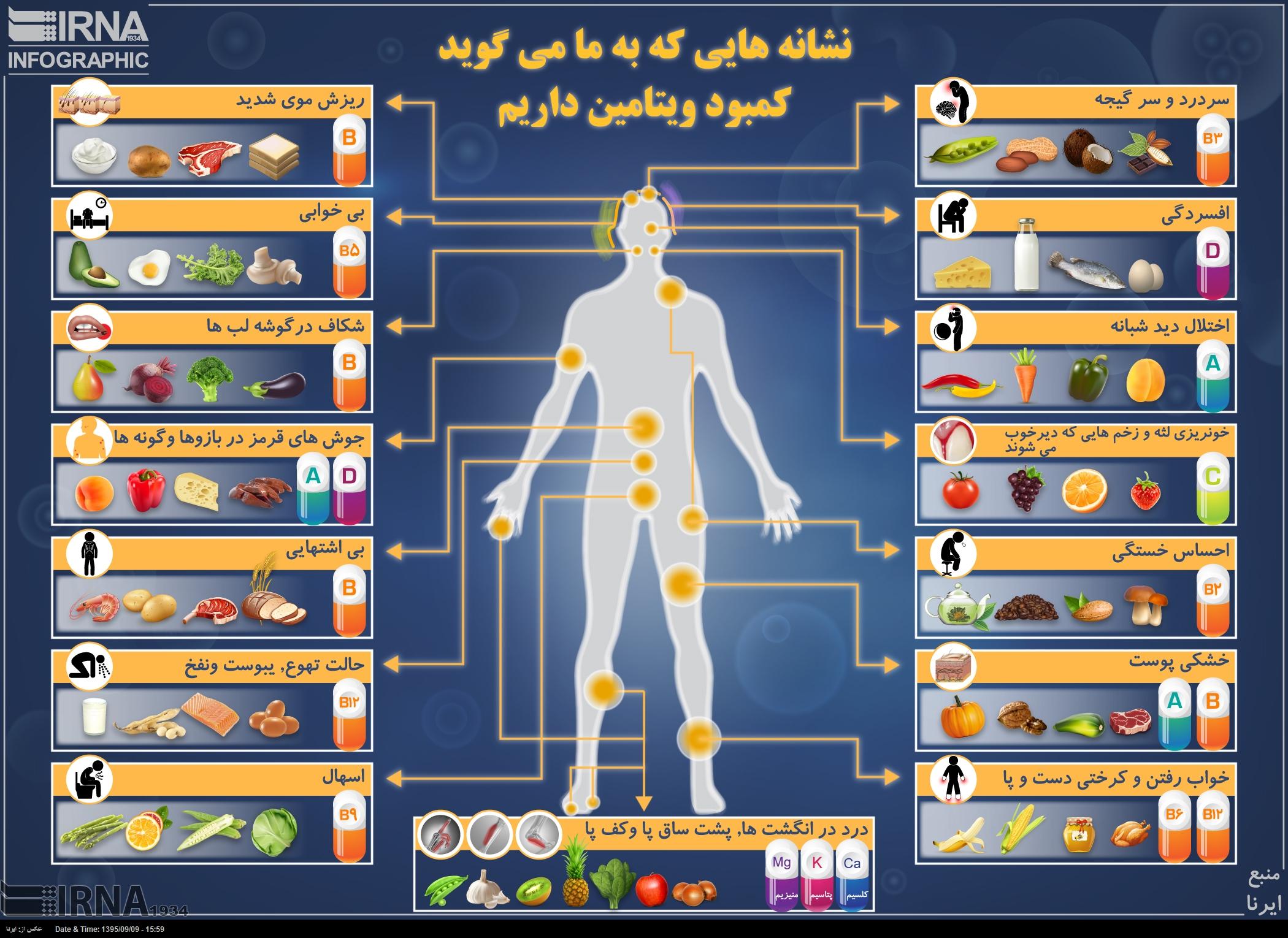علائم کمبود ویتامین در بدن