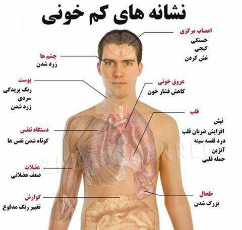 علائم کم خونی در بدن